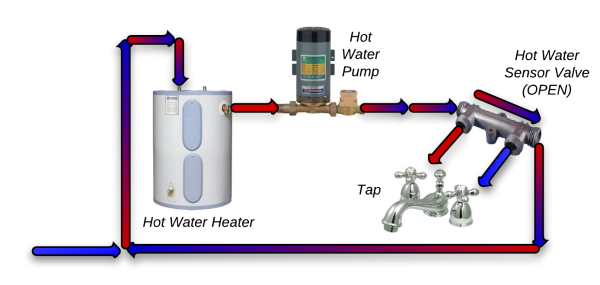 hot-water-recirculating